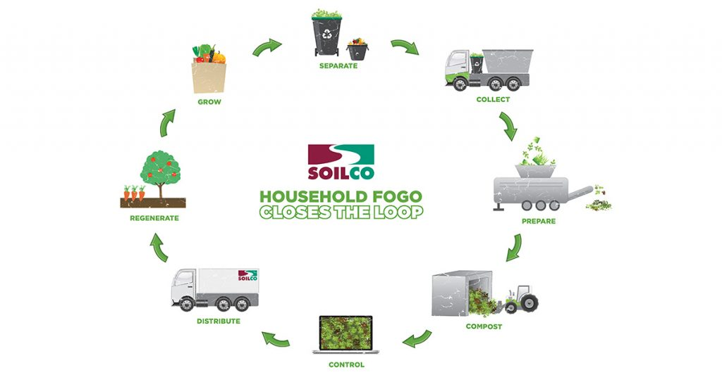 household fogo closes the loop